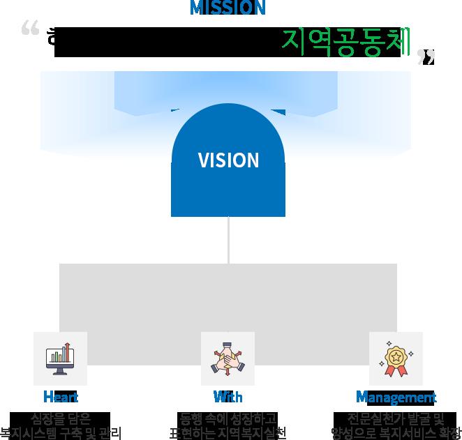 미션 - 행복의 파동을 가진 지역공동체 비전 - 1. 심장을 담은 복지시스템 구축 및 관리 2. 동행 속에 성장하고 표현하는 지역복지실천 3. 전문실천가 발굴 및 양성으로 복지서비스 확장